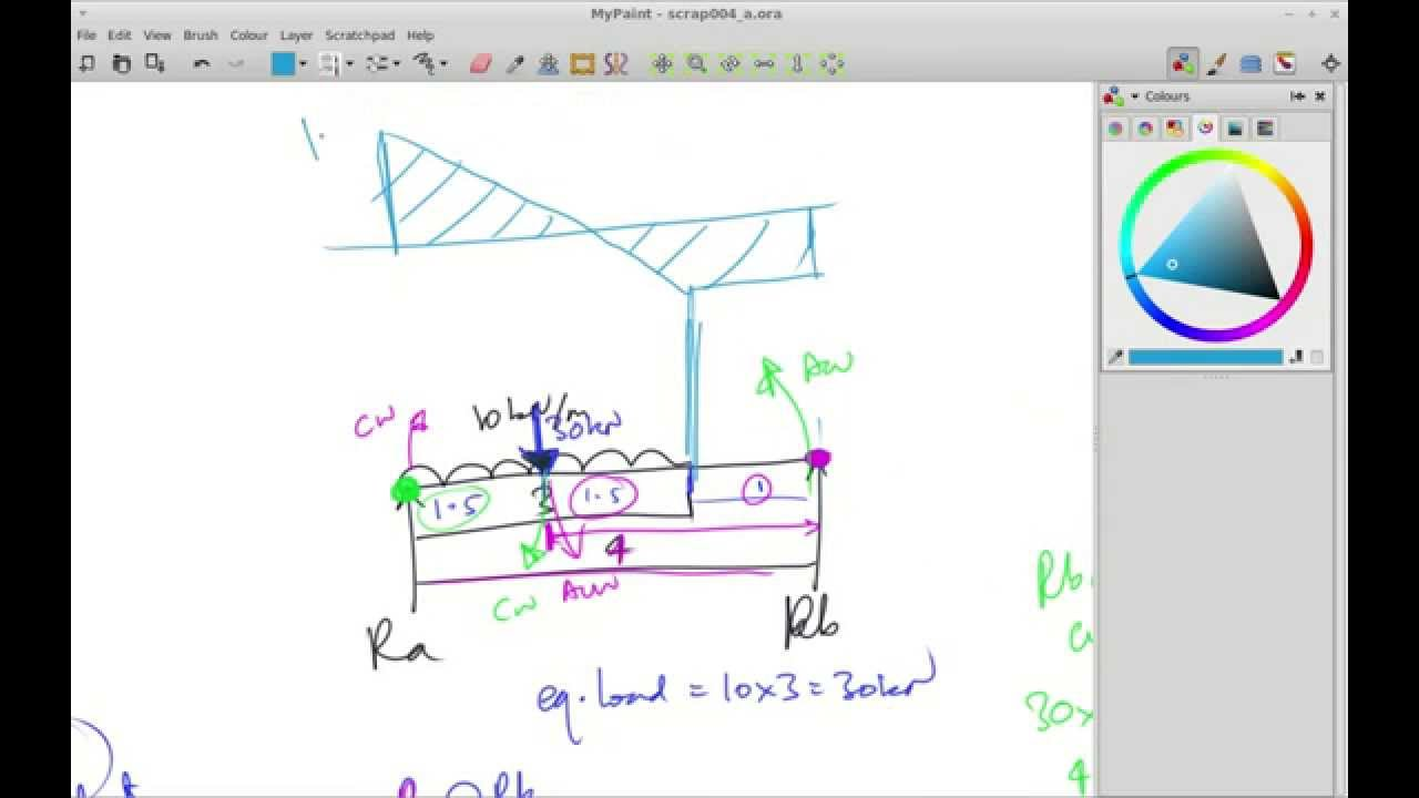 4 7 Shear Force Diagram Sfd Udl Structural Mechanics Construction Diagrams Engineering