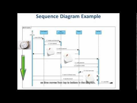 steps to draw a sequence diagram   youtube