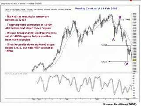 2008 Nikkei 225 Futures Trading Forecast 日経225