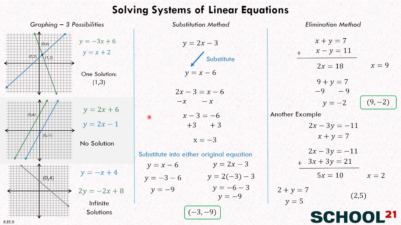 Systems of Equations - Types of Solutions (examples