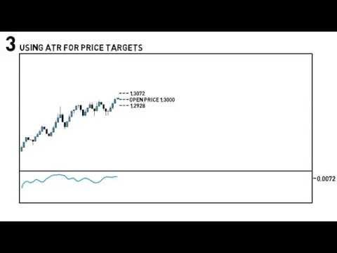 What Does Average True Range (ATR) mean in Forex?