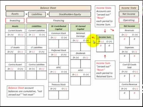 Balance Sheet  Income Statement Template (T Accounts) Accounting