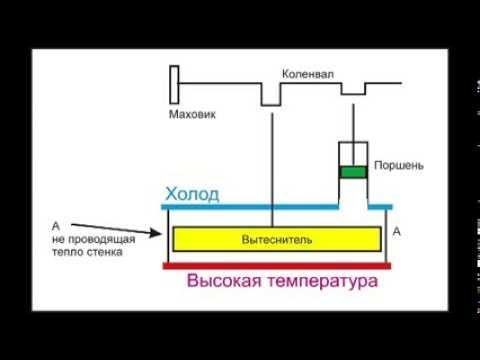 Двигатель Стирлинга ( пояснение принципа его работы)из YouTube · Длительность: 5 мин17 с  · Просмотры: более 394000 · отправлено: 06.01.2014 · кем отправлено: jesterolog7