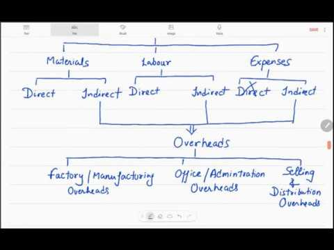 an overview of activity based costing and management as a traditional costing method Abc is a costing model that identifies the cost pools, or activity centers, in an organization and assigns costs to products and services (cost drivers) based on the number of events or transactions involved in the process of providing a product or service.