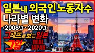 일본 내 외국인 노동자 수 나라별 그래프 통계 (200…