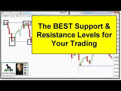 Forex Trading For Beginners: the BEST Support & Resistance Levels