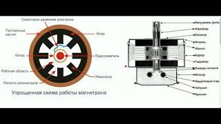 видео Как устроен и работает магнетрон