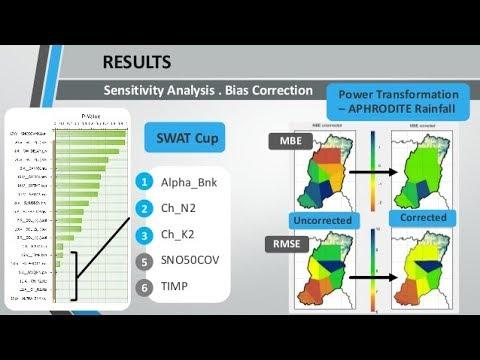 SWAT-CUP | SWAT Model Calibration  | SUFI-2 Algoritham  | Auto-Calibration