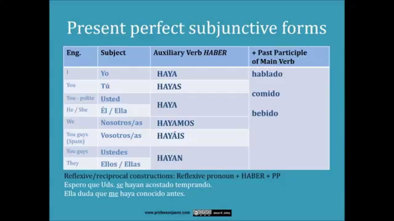 Forming the actual How to speak spanish recent appropriate subjunctive