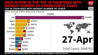 India Is Now In The Top 10 Countries With Highest Coronavirus Cases