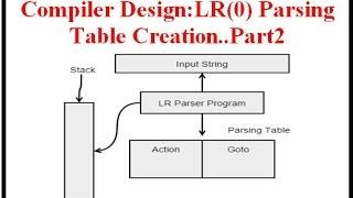compiler design lr 0 parsing table creation part2