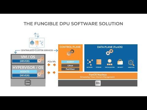 Fungible DPU Software