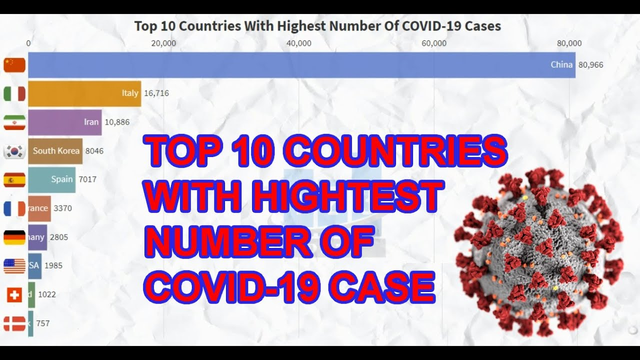 Top 10 Countries With Highest Number Of COVID-19 Cases, A Graphical Representation