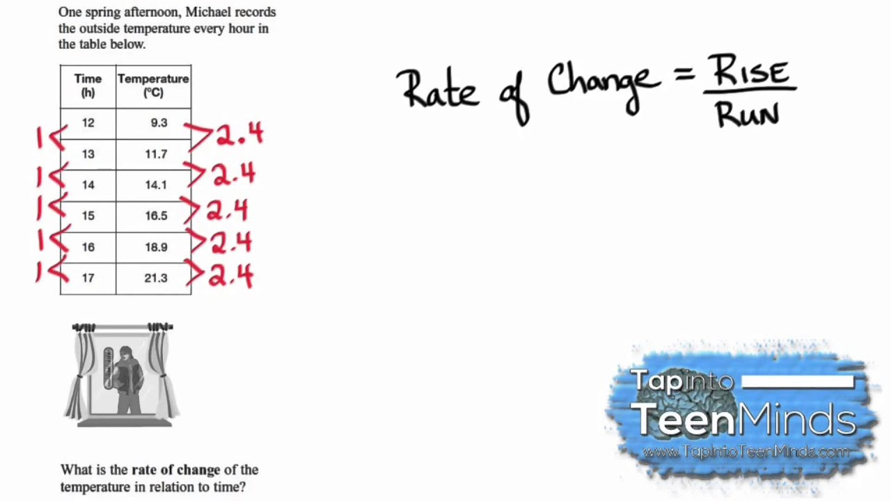 finding the rate of change of a linear relation given a table