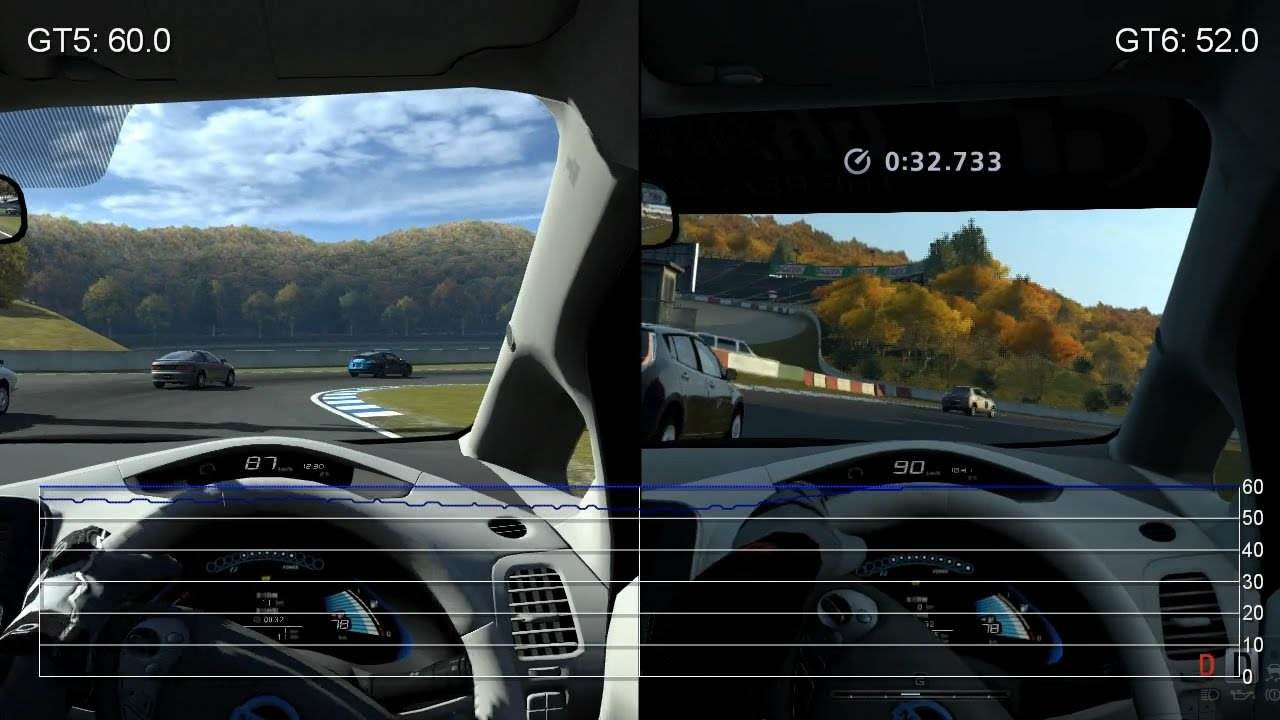 feature article gran turismo 2 vs need The last of us 2: everything you need to know  the reason we called it gran turismo sport was that we really wanted  we could have called it gran turismo 7 but it's got so many features.