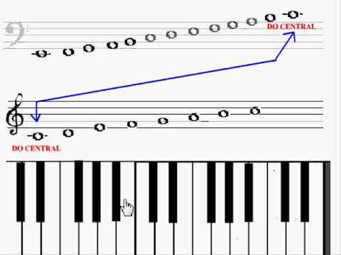 Notas En El Piano Clave Sol Y Fa Youtube
