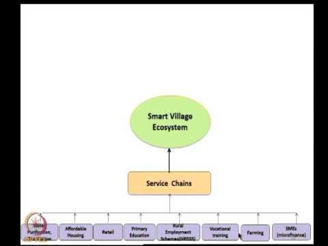 Mod-05 Lec-35 Smart Villages and Cities-part1