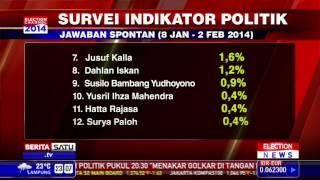 Jokowi Posisi Pertama Survei Capres 2014