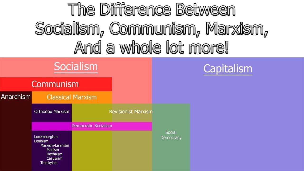 communism vs marxism - 1216×684