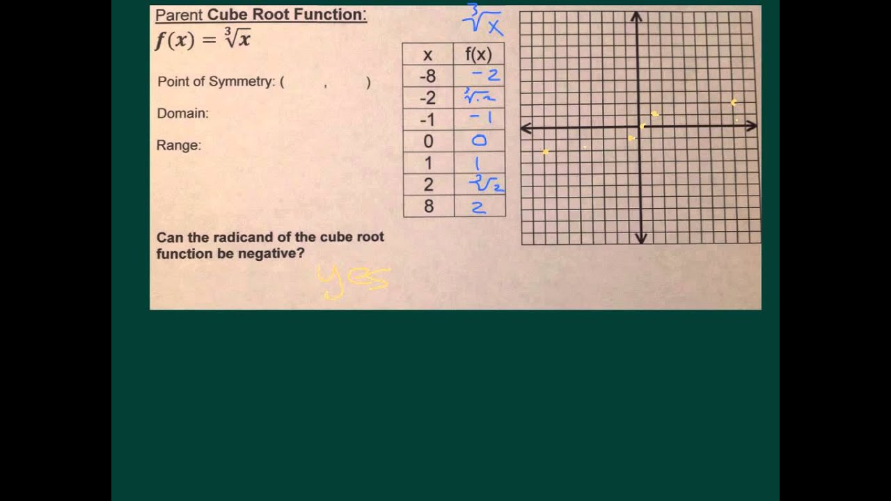 how to find the domain of a cubed root function
