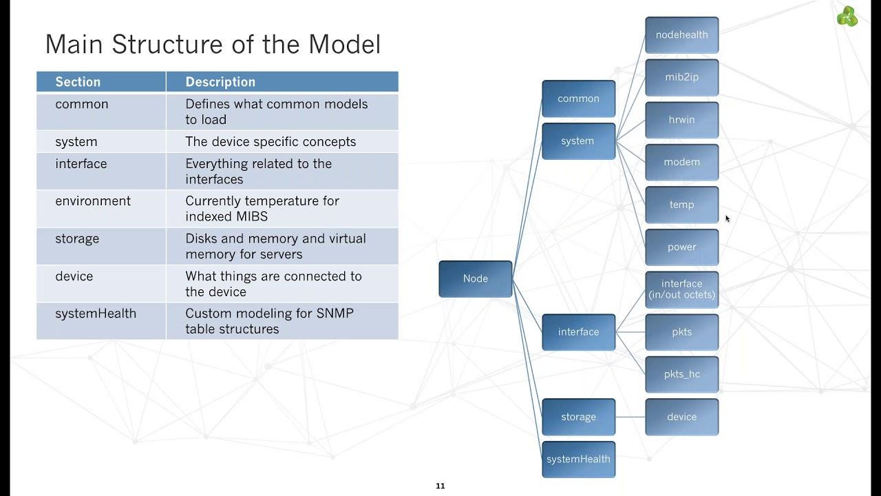 Webinar] Device Modeling using NMIS | Opmantek