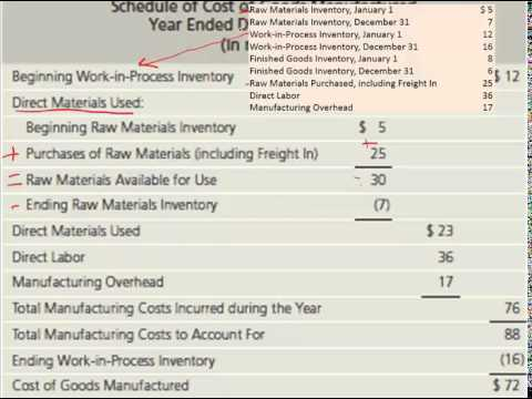 Calculating Cost of Goods Manufactured and Cost of Goods Sol