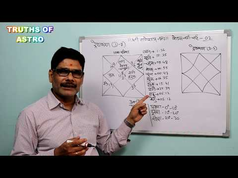 Divisional Chart In Astrology 02, How To Calculate  Dreshkan (D-3) And Its Interpretation.