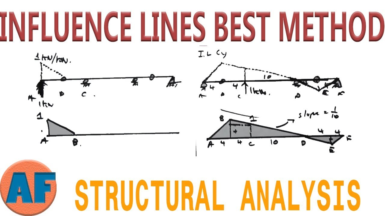 Solving Influence Lines For Beams Using The Qualitative Method Shear Force And Bending Moment Diagrams Generator Math Civilengineering Engineering