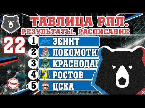 Чемпионат России по футболу (РПЛ). Результаты 22 тура, таблица, расписание, бомбардиры.