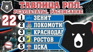 Чемпионат России по футболу РПЛ Результаты 22 тура таблица расписание бомбардиры