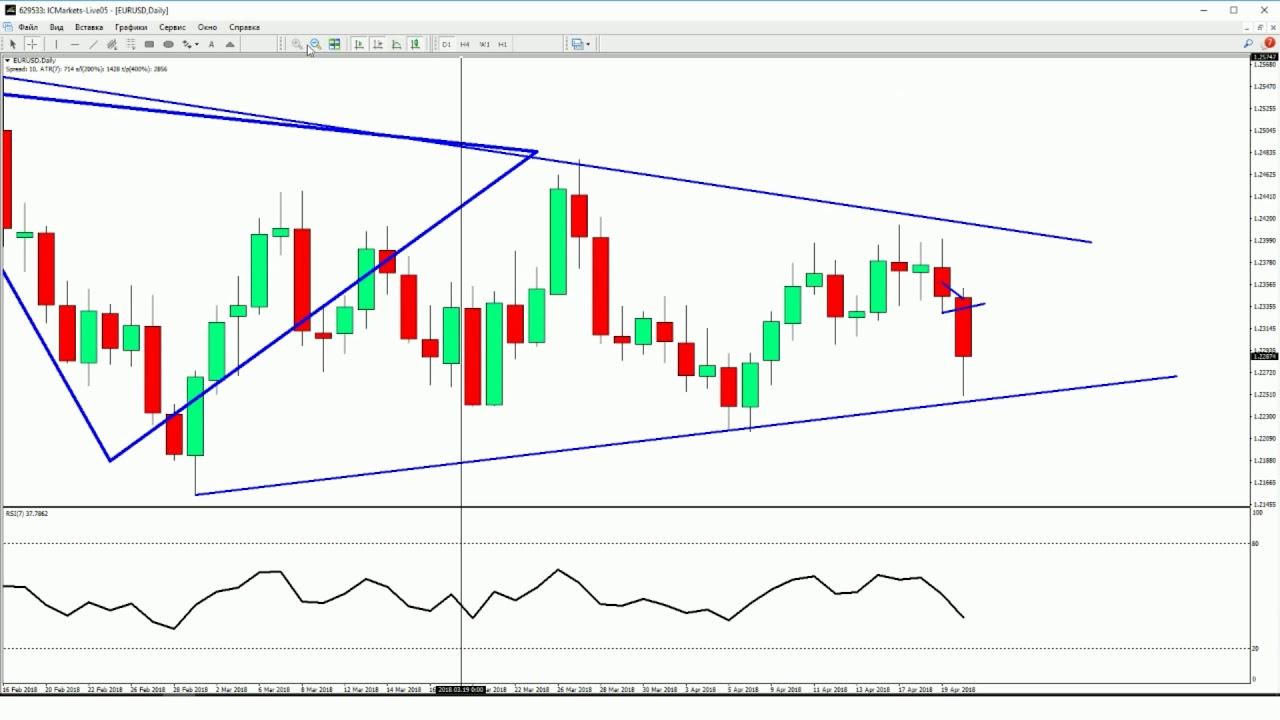 Обзор рынка forex за неделю 4 usd to eur