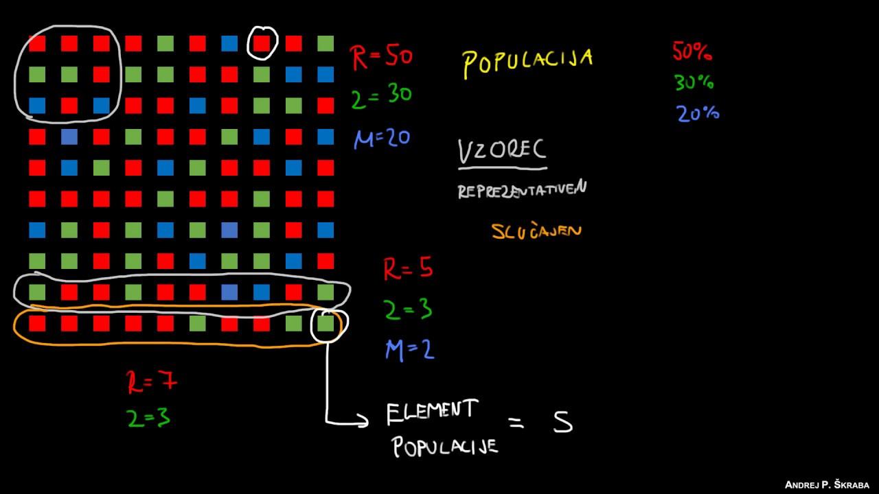 Populacija in vzorec