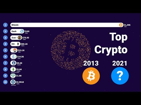 Top Crypto 2013-2021 | Historical Price Of Bitcoin