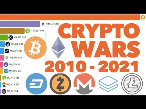 Top 10 Cryptocurrencies 2010 - 2021