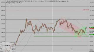 Weekly Forex Forecast For 7-11-16