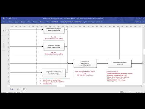 Plan To Produce Cycle for ERP Systems Oracle, SAP, MS Dynamics