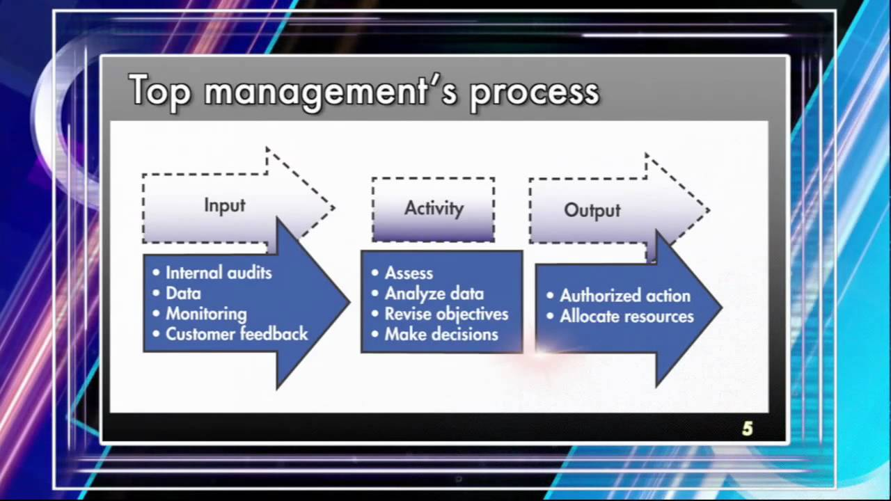 introduction to management review video preview