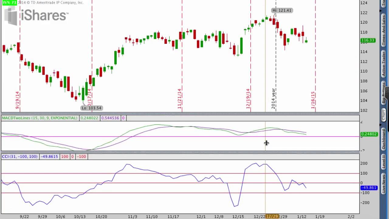 Trading stocks - Top 3 Technical Analysis Indicators ...