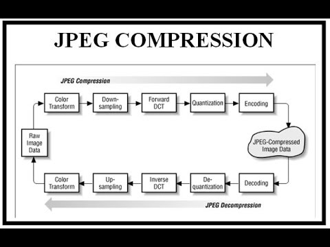 JPEG IMAGE COMPRESSION STEPS - YouTubeYouTube