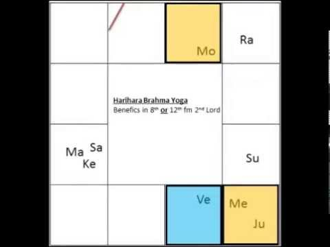 Harihara Brahma Yoga in Vedic Astrology