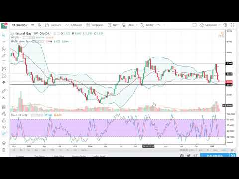 Natural Gas Technical Analysis for the week of February 19 2018 by FXEmpire.com