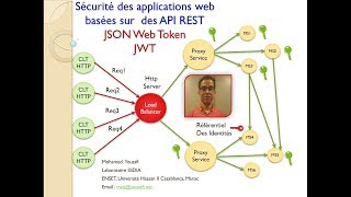 Part 1   Pensez Sécurité Web et Mobile - Concepts - Spring Security et JSON Web Token - Partie HTTP