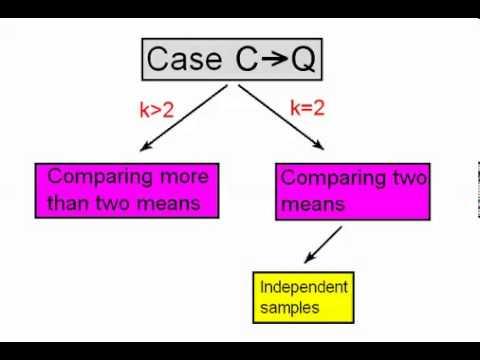 Case C to Q