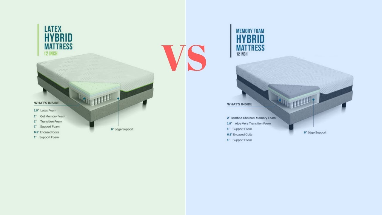 Lucid Latex And Memory Foam Hybrid Mattress Review