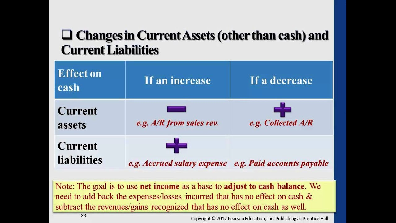 Cash Flows Via Multiple Channels To >> Statement Of Cash Flows Intro To Financial Accounting Spring 2013