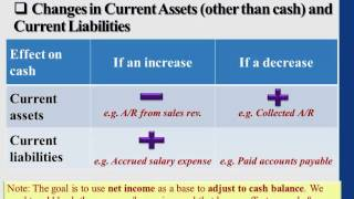 Financial Accounting: Statement of Cash Flows