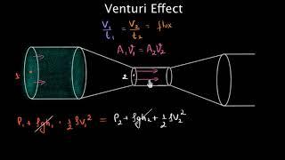 Venturi effect and Pitot tubes (Hindi)