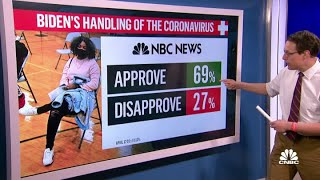 69% of people say President Joe Biden is doing a good job handling the Covid-19 pandemic