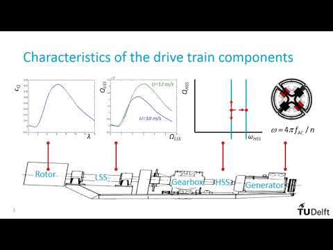 Introduction to Wind Turbines: System Behavior