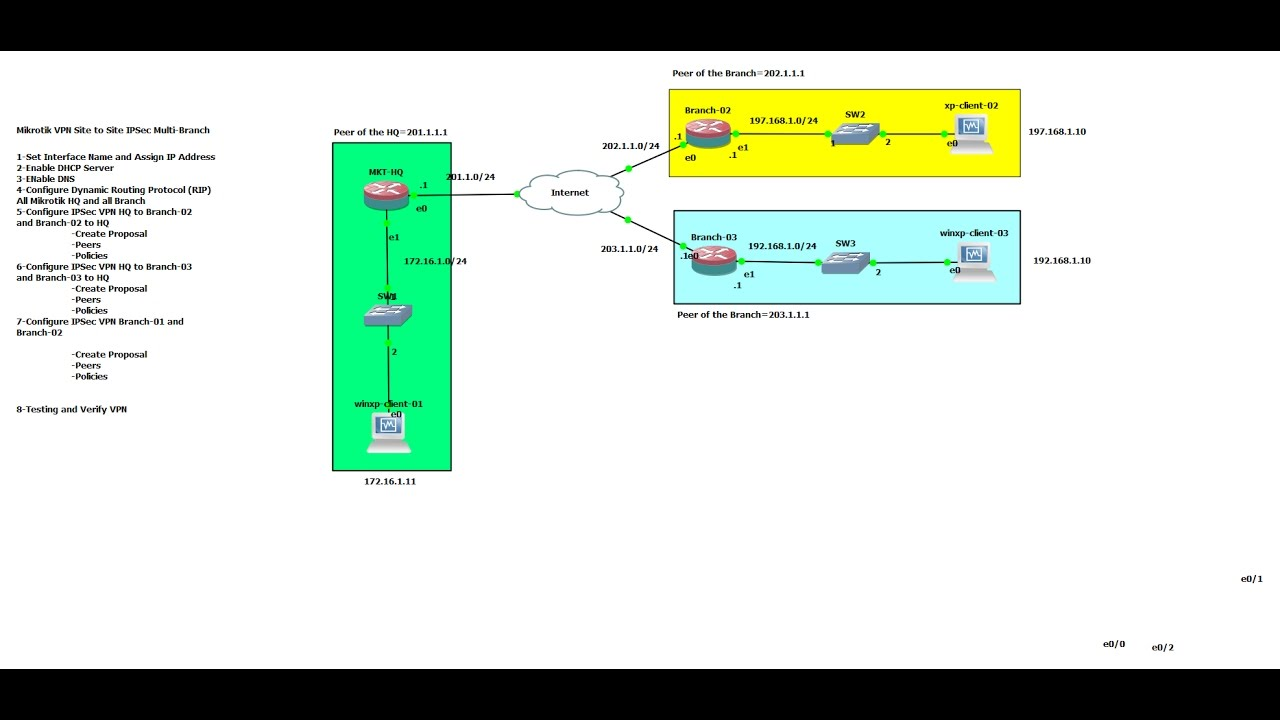 Mikrotik VPN Site to Site IPSec HQ to Multi Branch(Full Video)